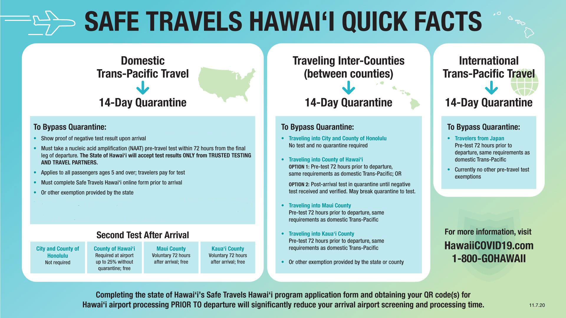Hawaii Pre Travel Testing Travel Requirements Updated Hawaii Travel Guide